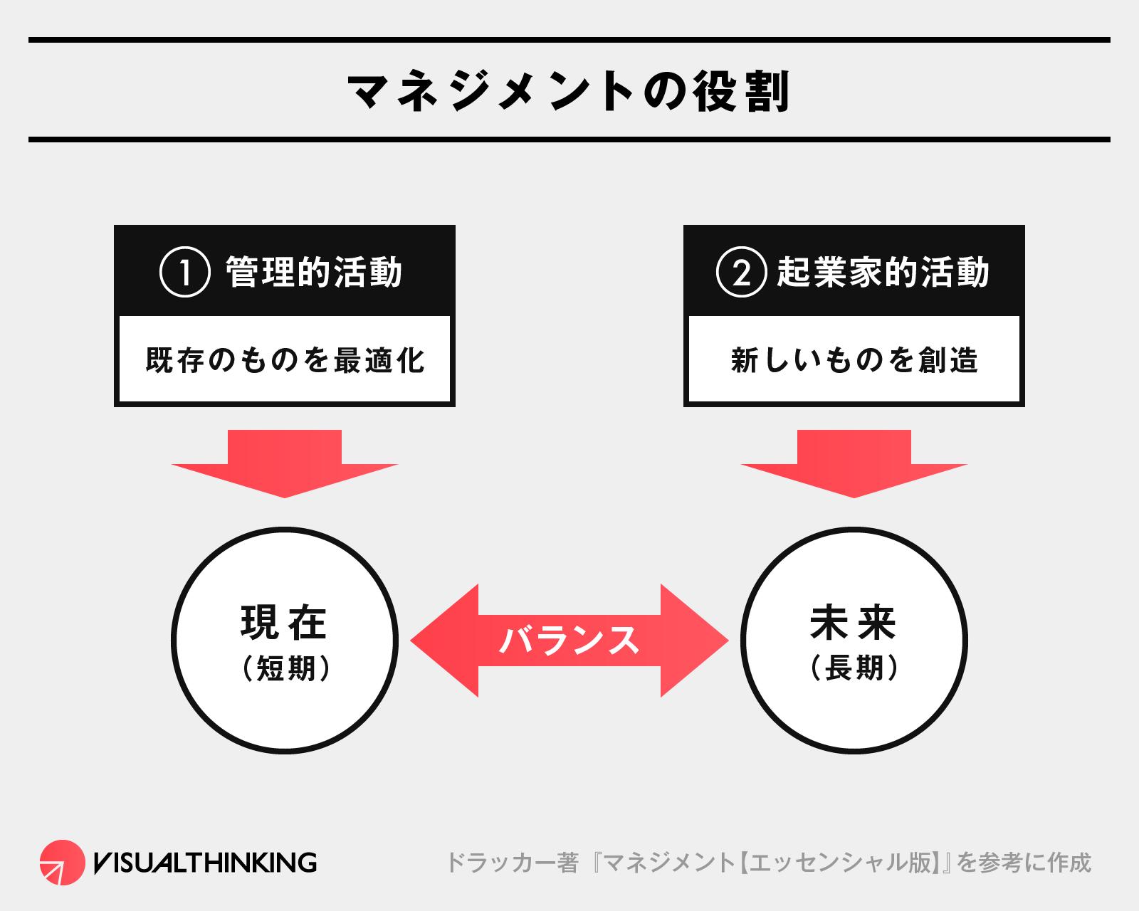 ドラッカー 図解 マネジメントの役割