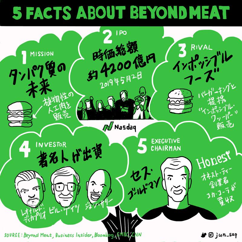 スケッチノート sketchnotes 櫻田潤 Beyond Meat IPO