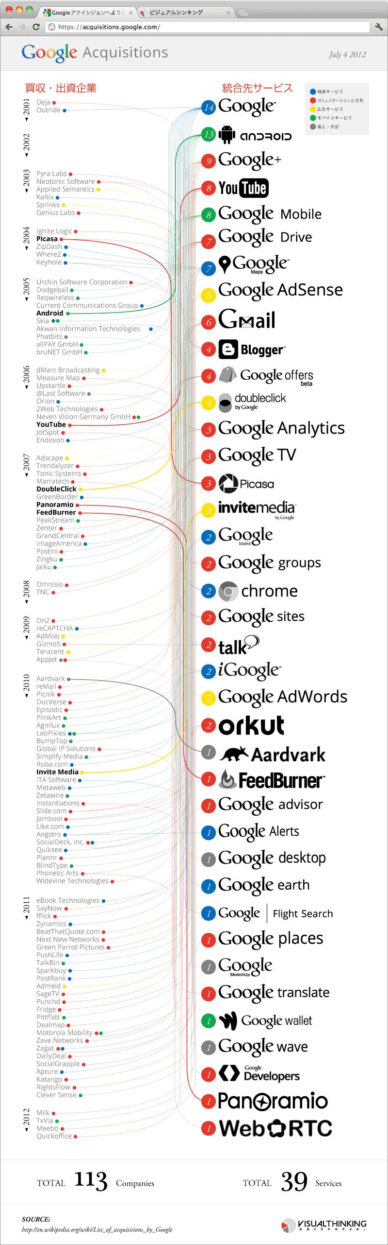 インフォグラフィック Google 買収 櫻田潤