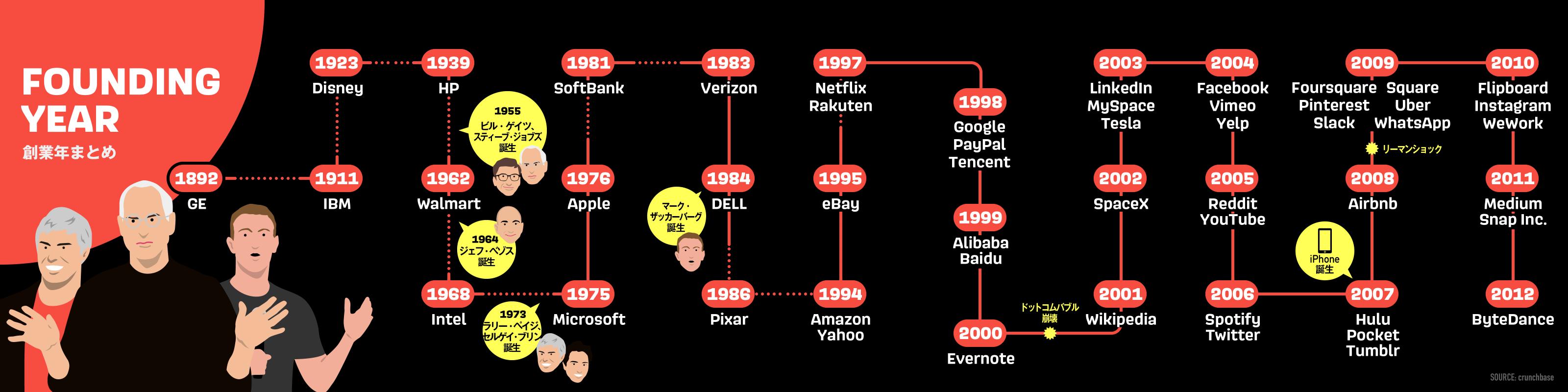 テック企業創業年比較
