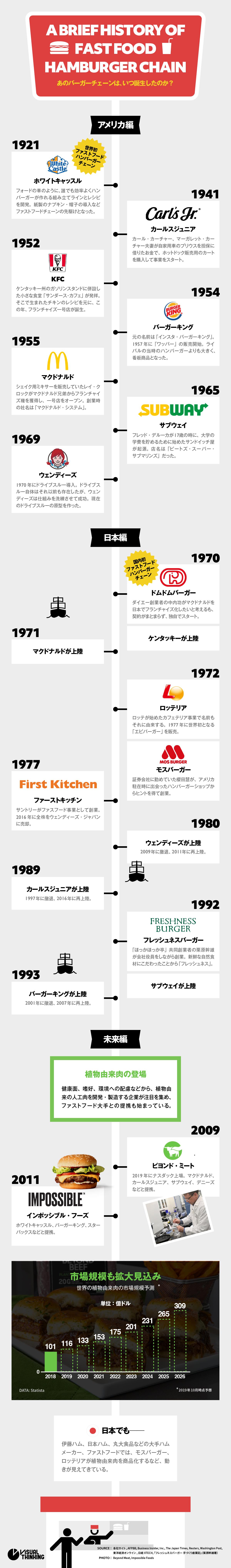 ファストフード 歴史 インフォグラフィック